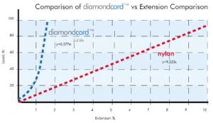 Diamond Cord