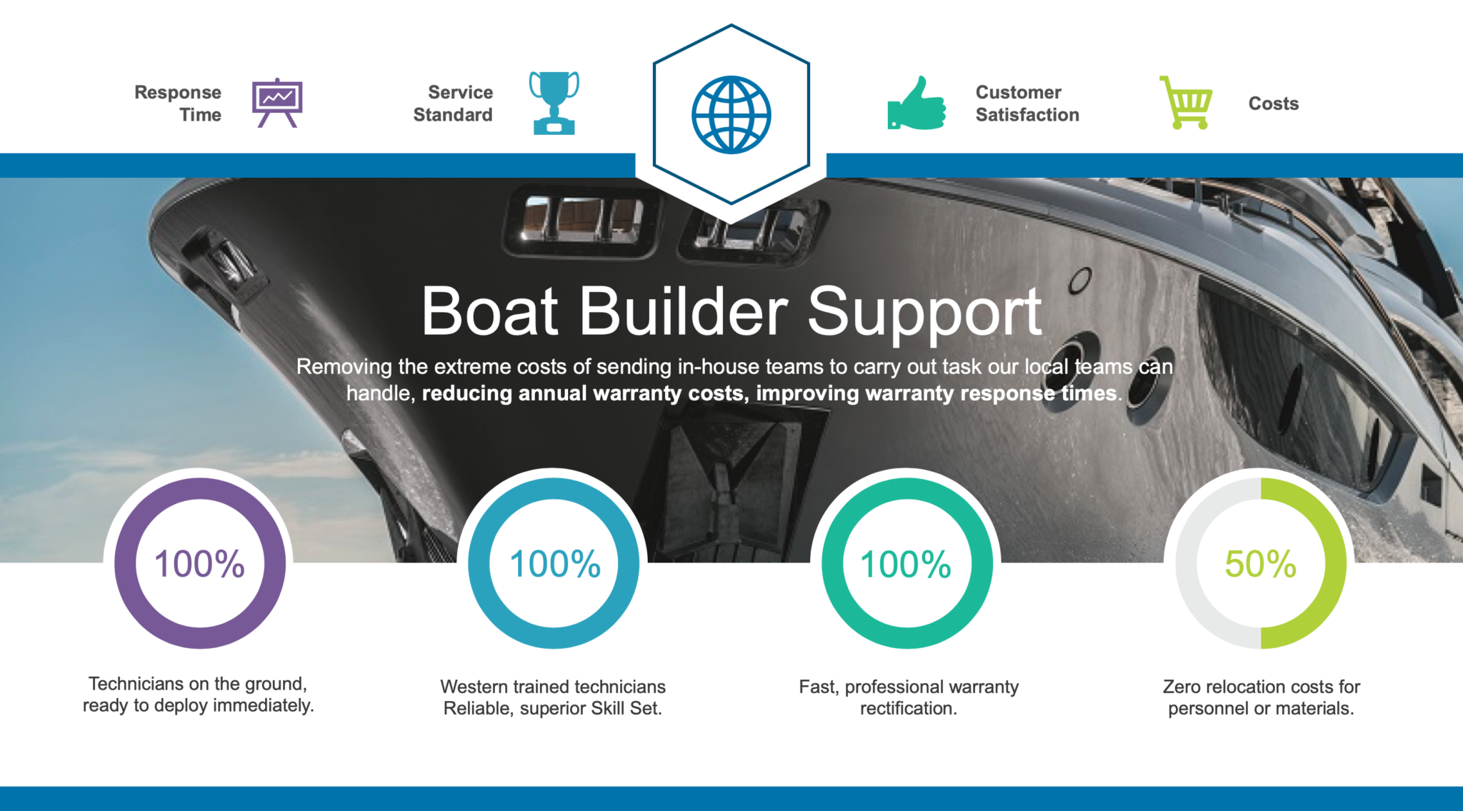 Boat builder warranty support