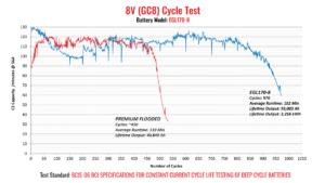 EGL Cycle Test
